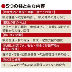 京都、観光振興計画でSDGs重視 25年までの新計画で生活との調和や質向上