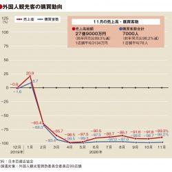 11月の百貨店外客売上89%減、客数98%減も単価38万円に
