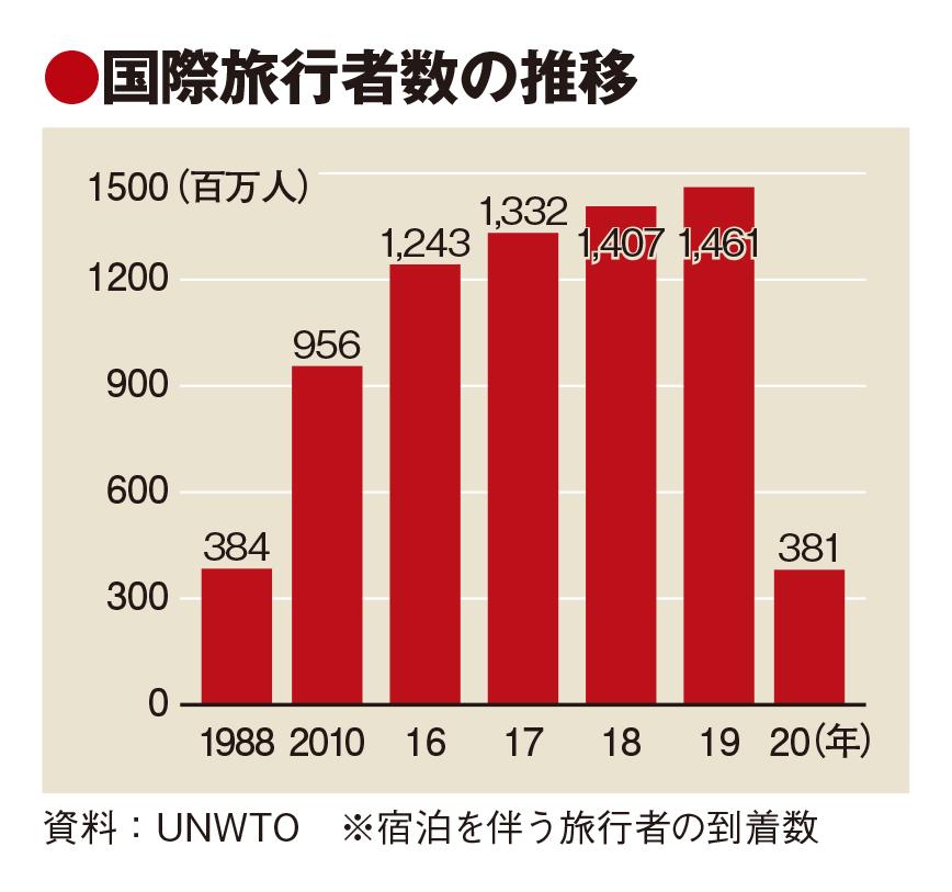 20年の国際旅行者10億人減で1988年水準に、今後の回復見通し悪化