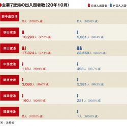 主要7空港の10月実績、5空港が出入国者97%以上減 新千歳・那覇はゼロ