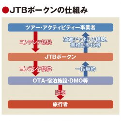 旅ナカの流通基盤整備が加速 JTBがボークンと提携、TXJは10地域に導入へ