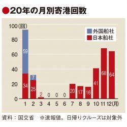 訪日クルーズ途絶え、20年12.6万人 日本船は秋以降回復