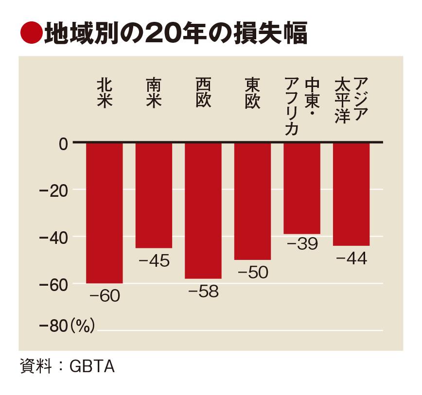 法人旅行の完全回復は25年、GBTA予測で20年は52%減