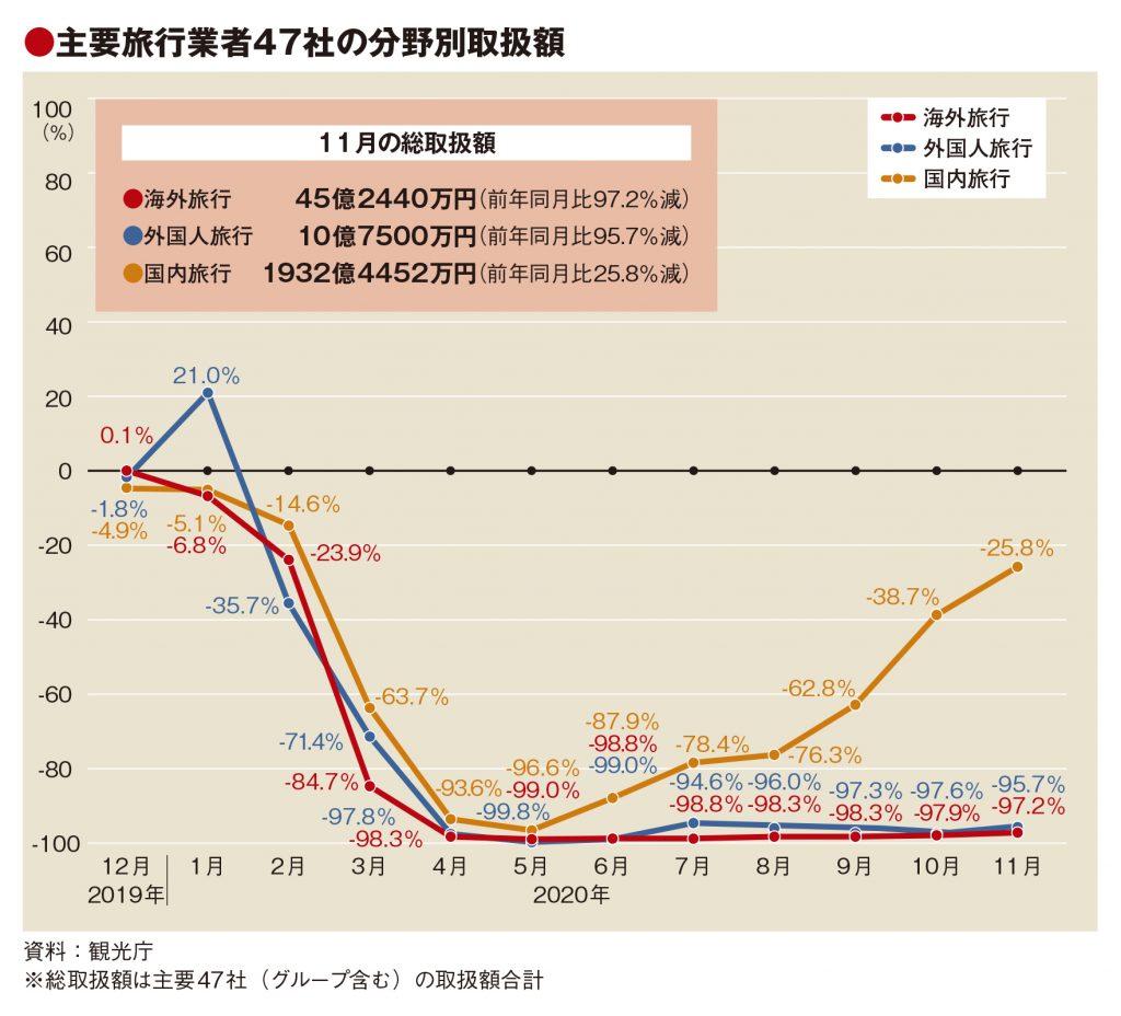 主要旅行業者の11月取扱額55.5%減、GoTo効果で国内募集型は14カ月ぶりプラス