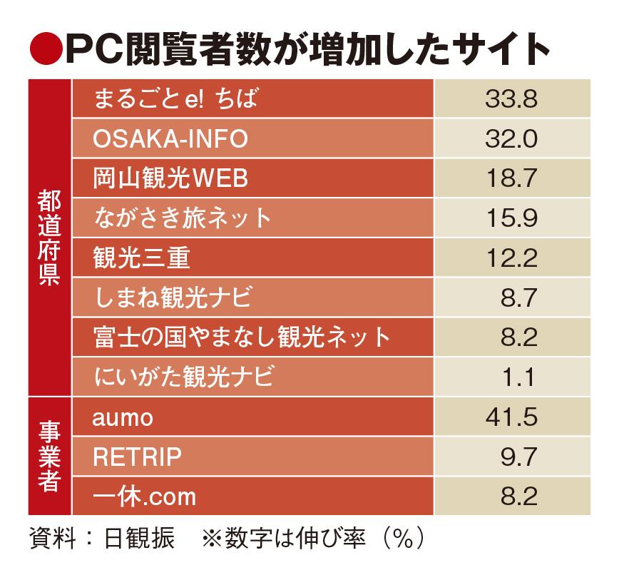 HP閲覧、事業者苦戦も自治体堅調 都道府県別トップの大阪3割増