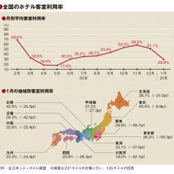 1月の客室利用率29.9%に低下、12月から21ポイント減