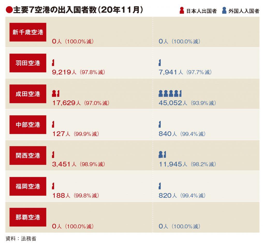 主要7空港の11月実績、成田・関西で外国人入国者増