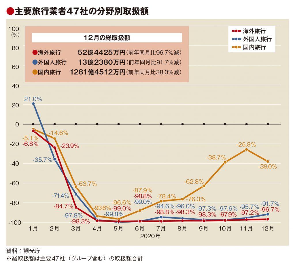 主要旅行業者の12月取扱額64.6%減、GoTo停止で回復基調から一転