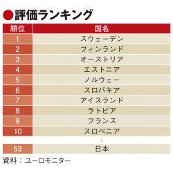 持続可能な観光、日本は世界53位 欧州が上位独占