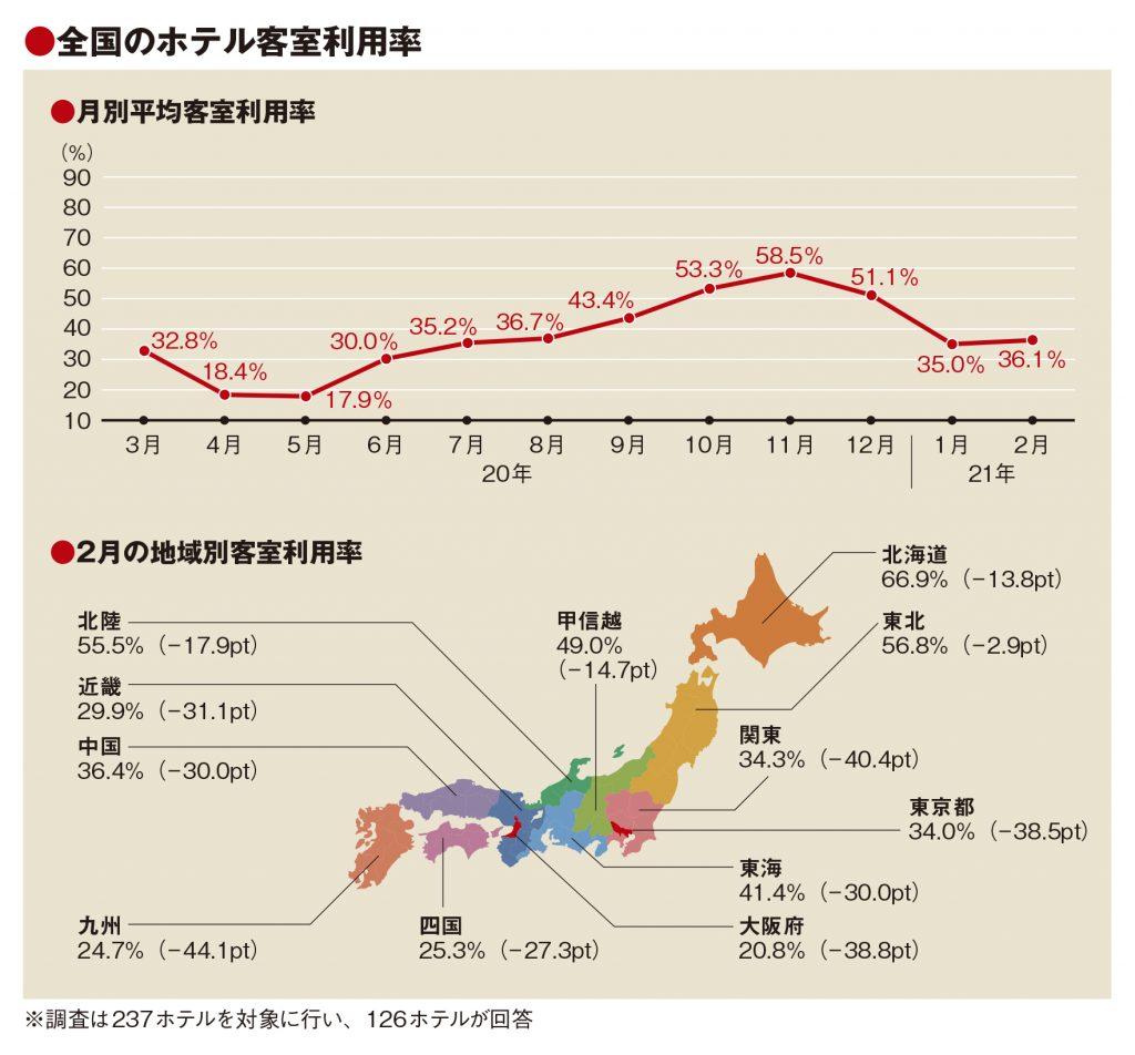 2月の客室利用率36.1%、低稼働続き価格競争に発展