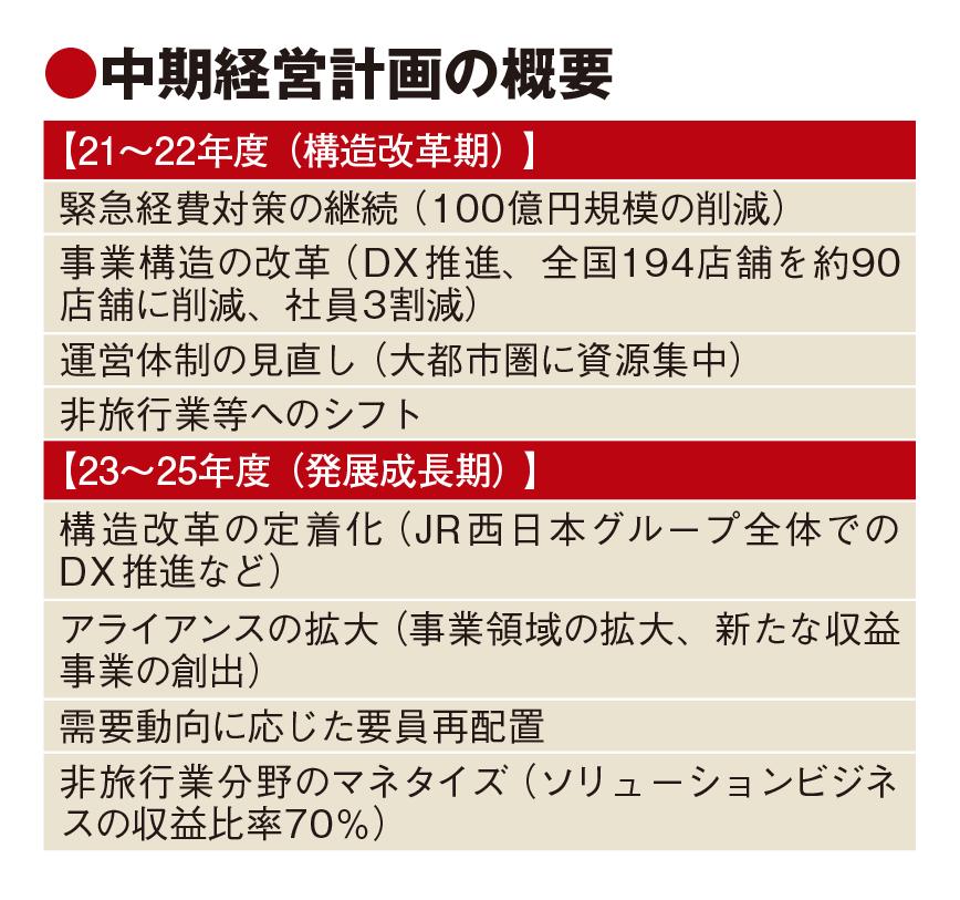 日本旅行、非旅行業分野を強化 異業種とアライアンス推進 店舗は半数に縮小