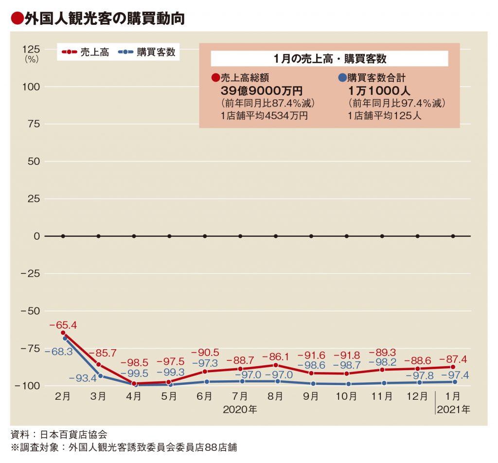 1月の百貨店外客売上87%減、客数97%減も単価33万円