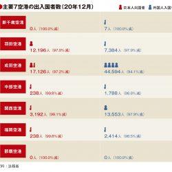 主要7空港の12月利用実績、首都圏以外で外国人入国者増