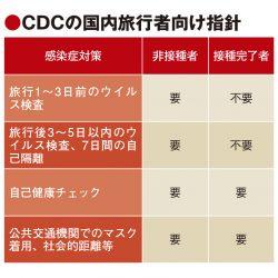 米CDC、ワクチン接種で旅行容認 欧州や客船会社も要件化 格差に懸念