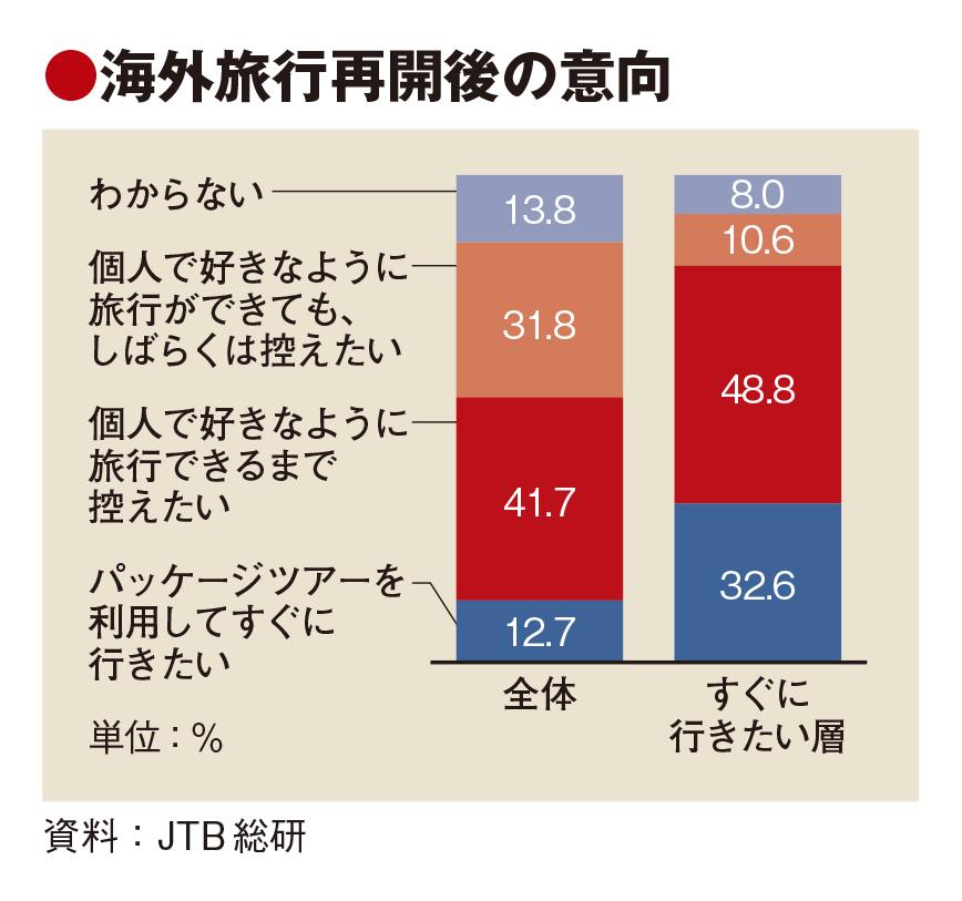 海外旅行再開、半数がツアー望まずも隔離は容認 JTB総研調査で