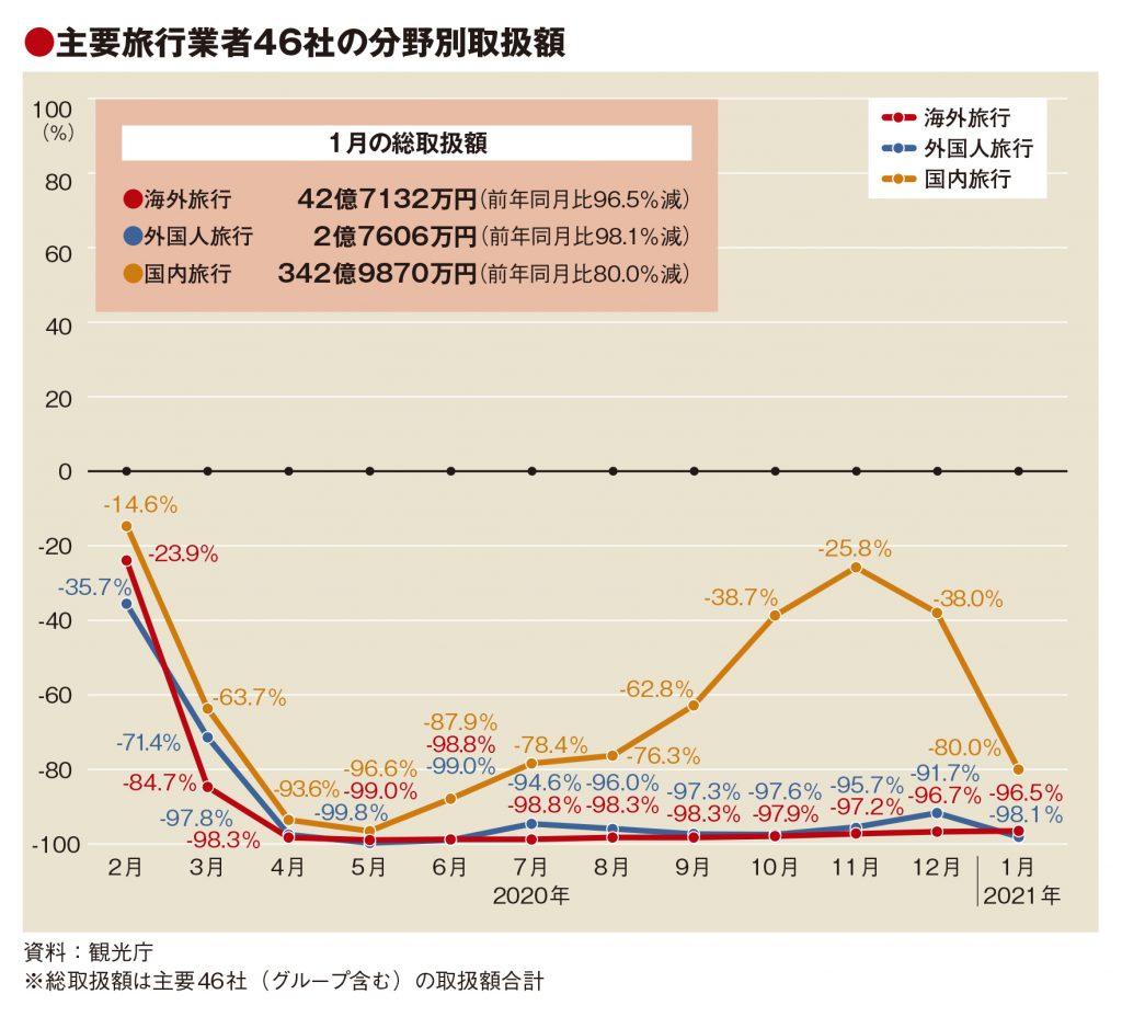 主要旅行業者の1月取扱額87%減、GoTo停止続き前月から約20pt悪化