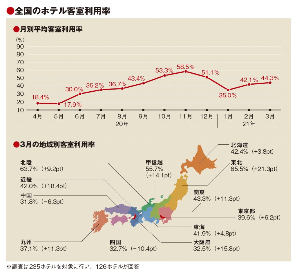 3月の客室利用率44.3%、コロナ禍当初から12ポイント増