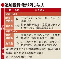 DMO37法人を追加登録 地域づくりの機運衰えず、取り消しは3法人