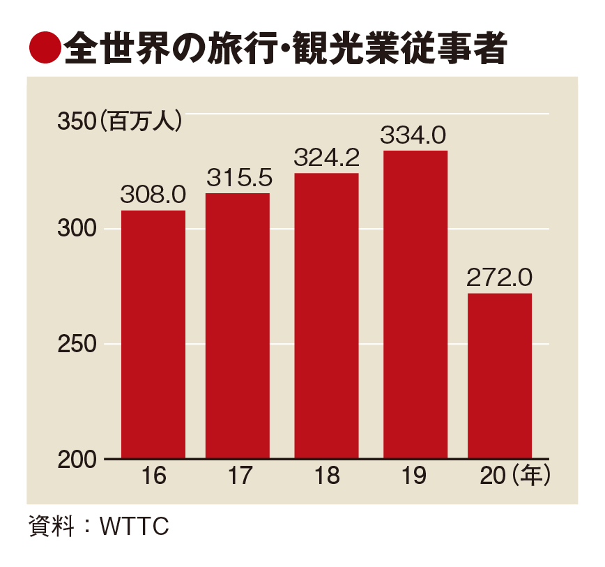 観光業のGDP寄与額、20年は半減 WTTC調査、失業者6200万人