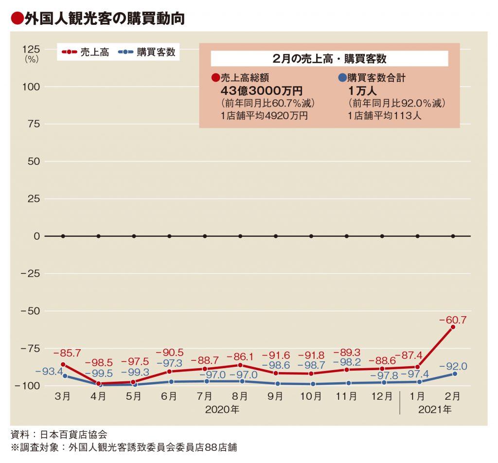 2月の百貨店外客売上は61%減、客数92%減も単価40万円
