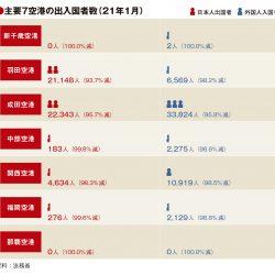 主要7空港の1月利用実績、外国人入国の減少顕著 入国制限強化で