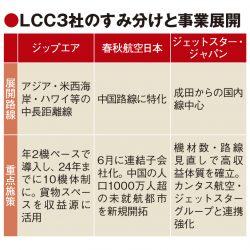 JAL、観光需要獲得へLCCに重点 春秋航空日本を子会社化