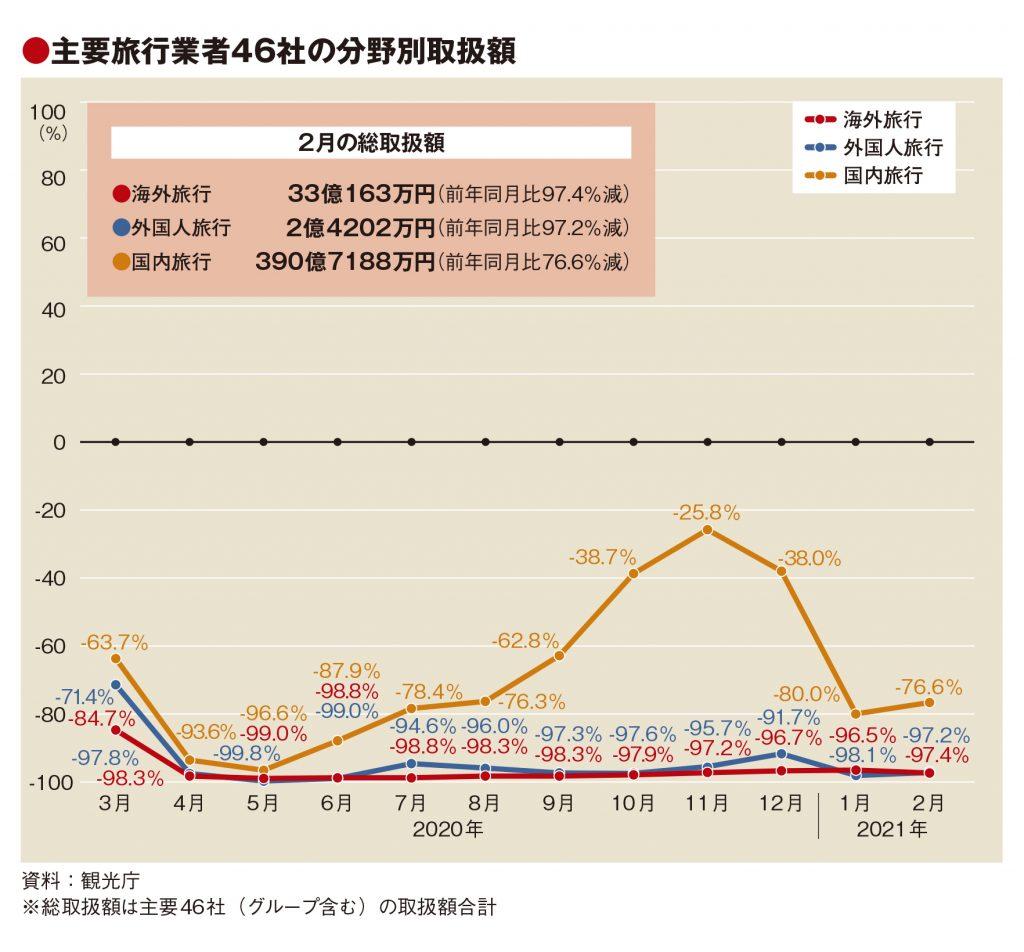 主要旅行業者の2月取扱額85.9%減、14社が90%以上の落ち込み