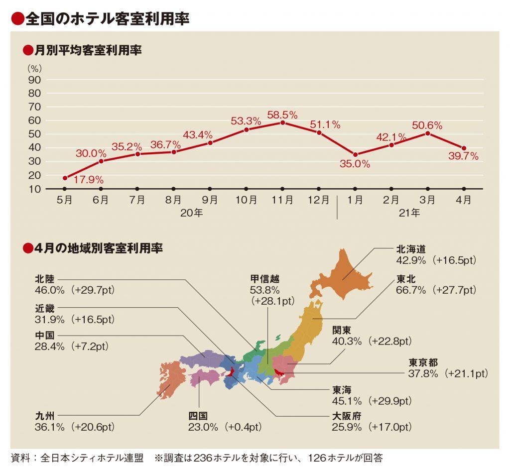 4月の客室利用率39.7%、緊急事態宣言で前月から10pt減
