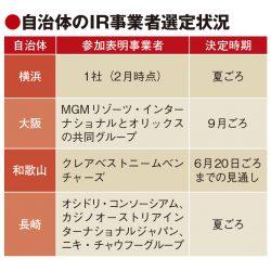 IR運営企業、公募不参加で混沌 横浜や和歌山は夏から秋にかけて選定