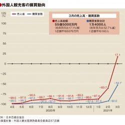 3月の百貨店外客売上17%増、客数は依然マイナス