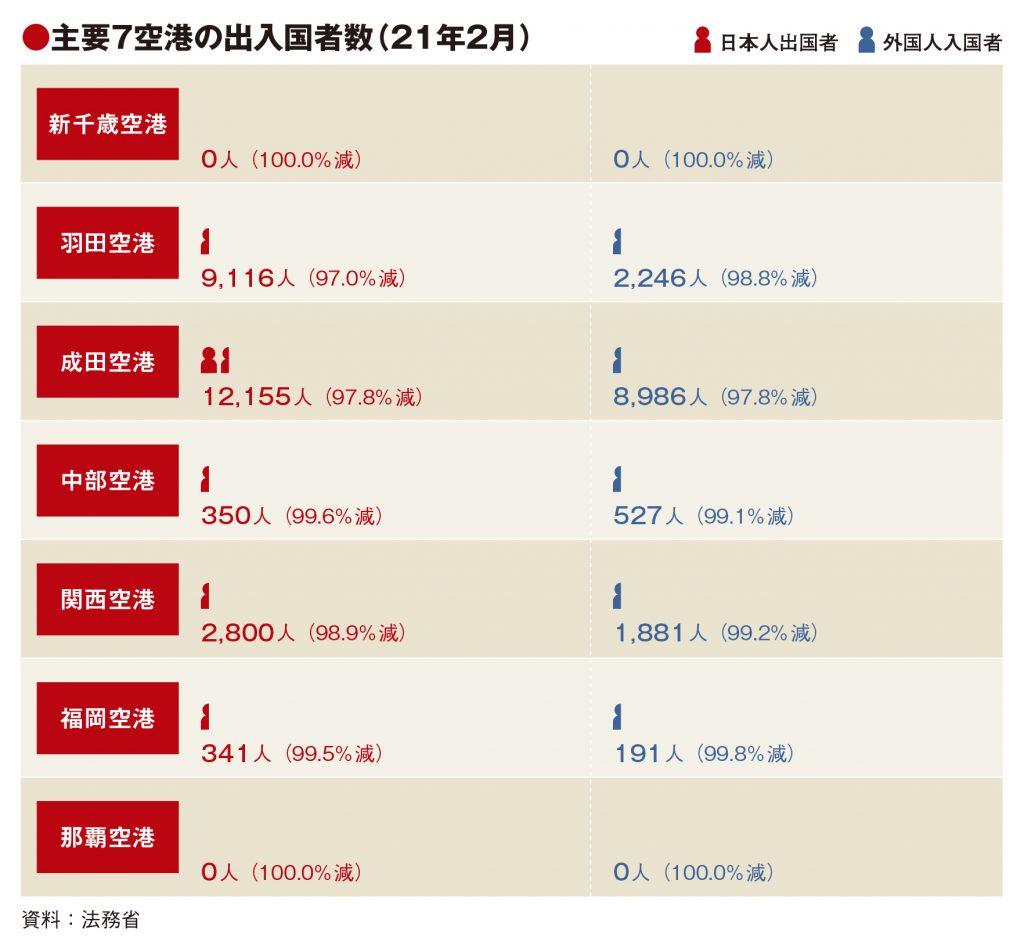 主要7空港の2月利用実績、外国人入国者大幅減少