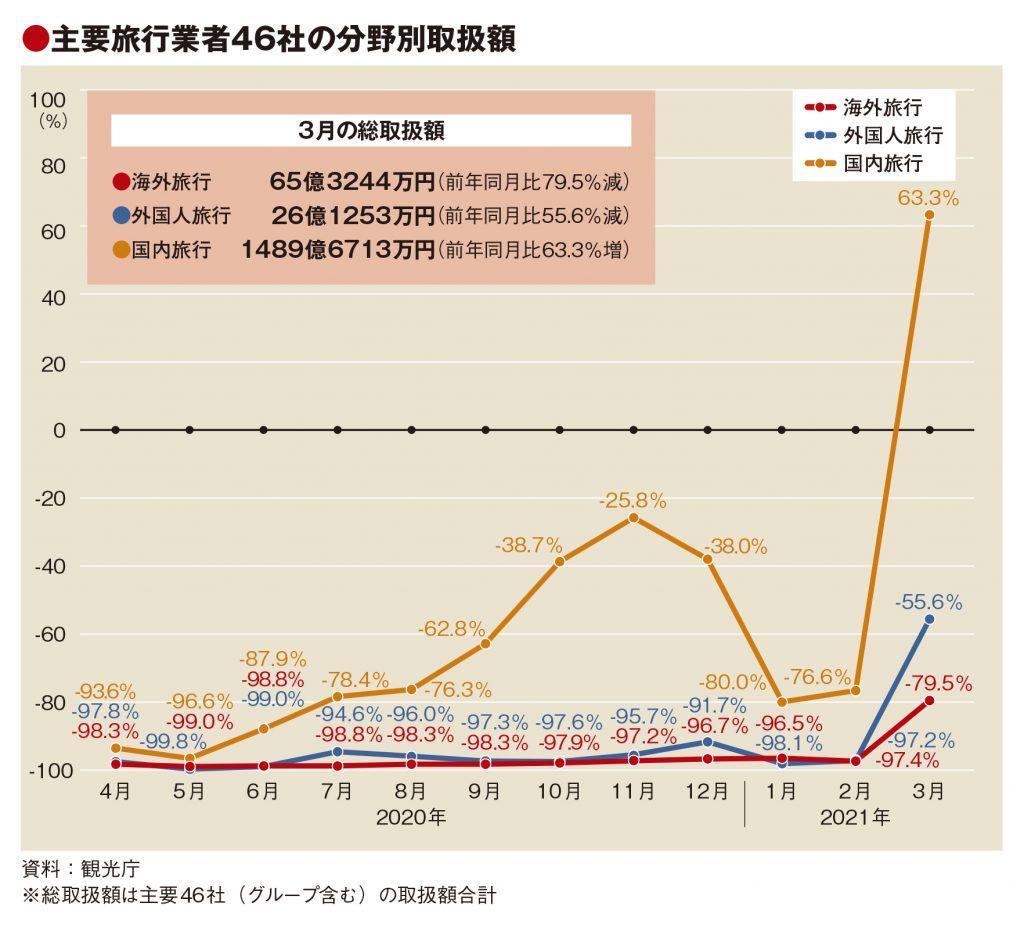 主要旅行業者の3月取扱額22.5%増 国内が牽引、19年比では65%減