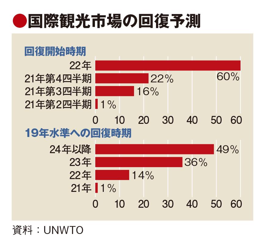 UNWTO統計、1~3月の国際旅行者は依然83%減 回復開始は22年以降
