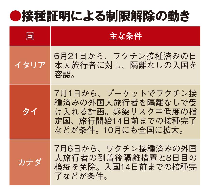 7月中下旬から海外渡航者向けにワクチン接種証明、諸外国が条件付き入国制限緩和