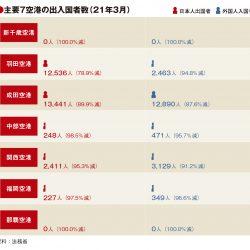 主要7空港、3月も利用者大幅減 外国人入国は成田に集中
