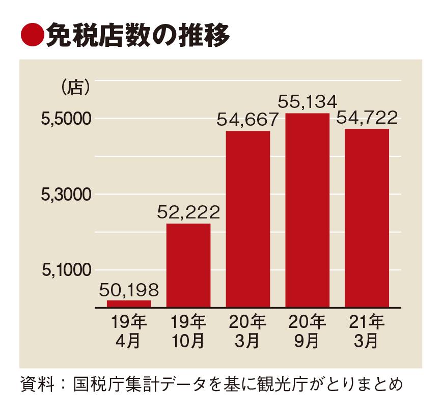 消費税免税店、半年間で400店減 インバウンド消失の影響大きく