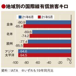 IATA調査、アジアの国際線旅客回復に遅れ 欧米との乖離大きく