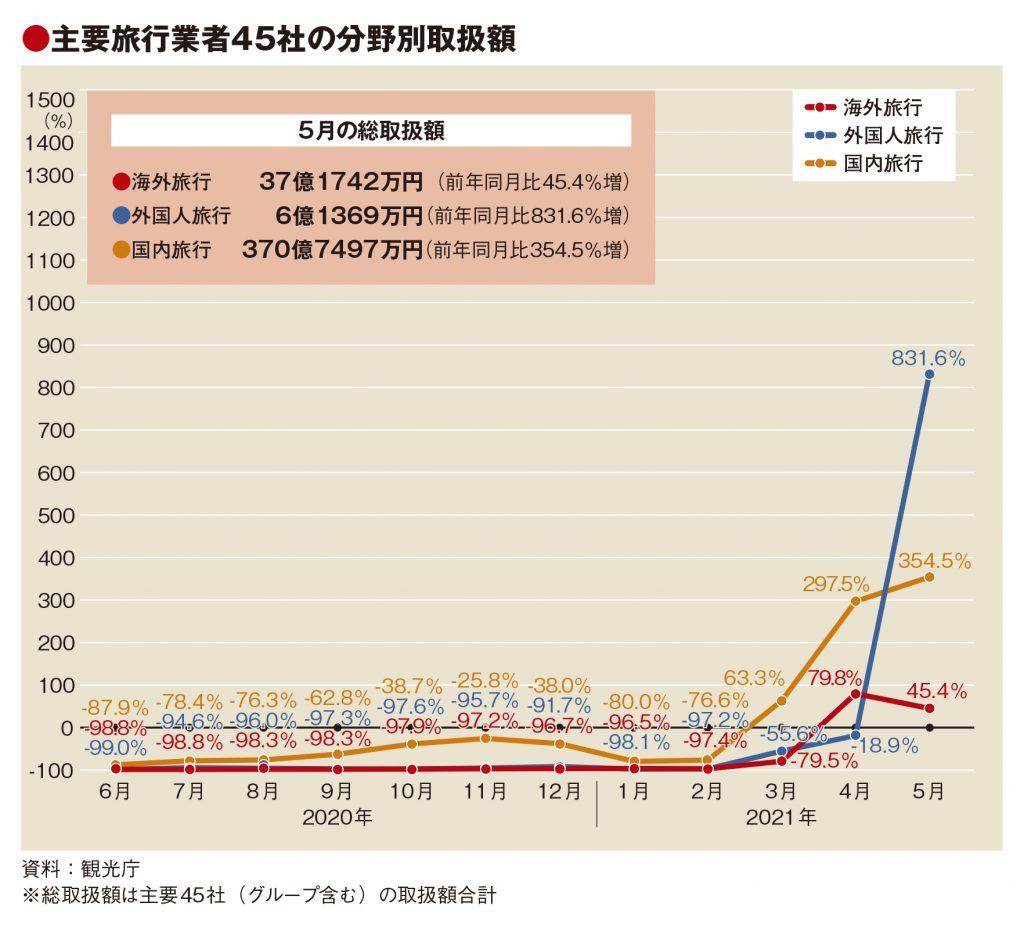 主要旅行業者の5月取扱額284%増、19年比は9割減と厳しく