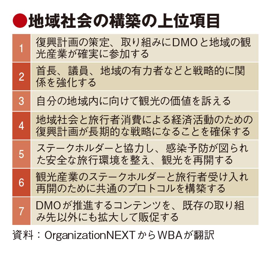 コロナ後のDMO、地域と合意形成必要 東京観光財団が共同研究で課題指摘