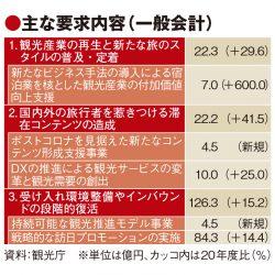 観光庁概算要求、2%増の417億円 第2の故郷づくりや宿泊業の新モデル導入