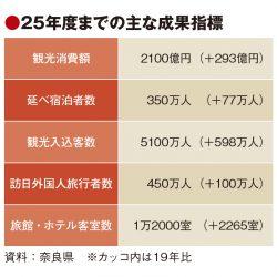 奈良県、観光連携の土台づくり強化 総合戦略の柱に モデル地域で推進
