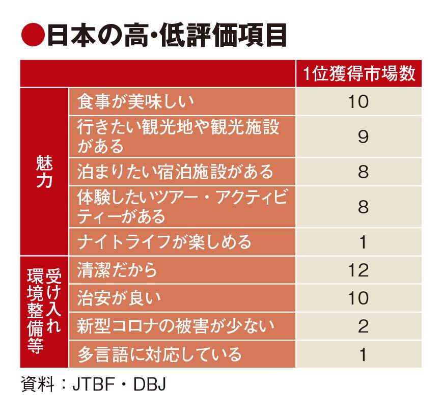 日本の競争力、清潔・食事に高評価も課題は多言語対応 コロナ被害は低評価