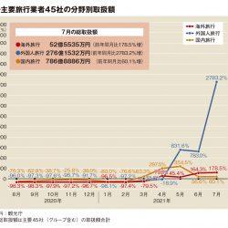 主要旅行業者の7月取扱額115%増 東京五輪で外国人伸び 19年比は7割減