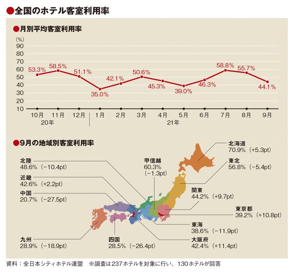 9月の客室利用率44.1% 全国で低調、東京もパラ恩恵少なく